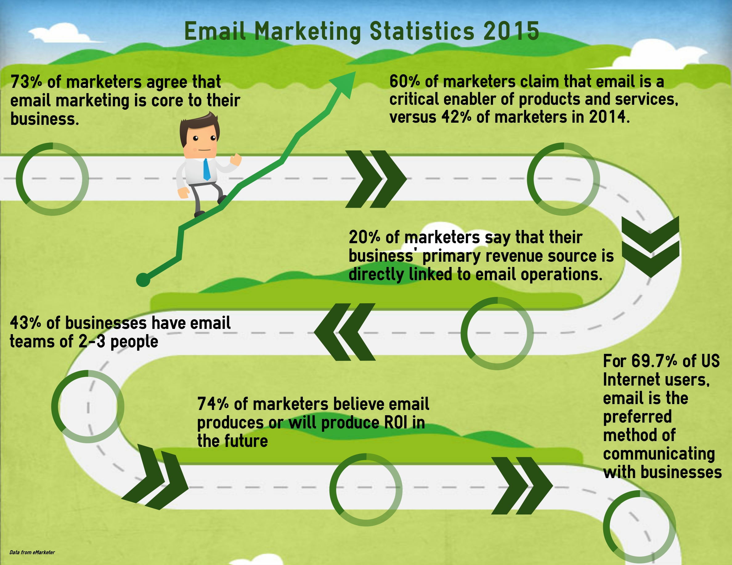 5 Email Marketing tips for a successful campaign - Stefano Pucello ...